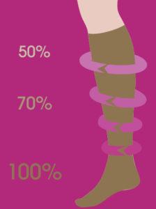 A kompressziós harisnya fokozatos összenyomást biztosít