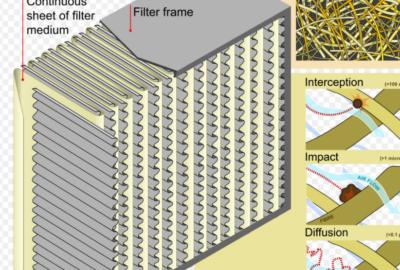 HEPA filter működése